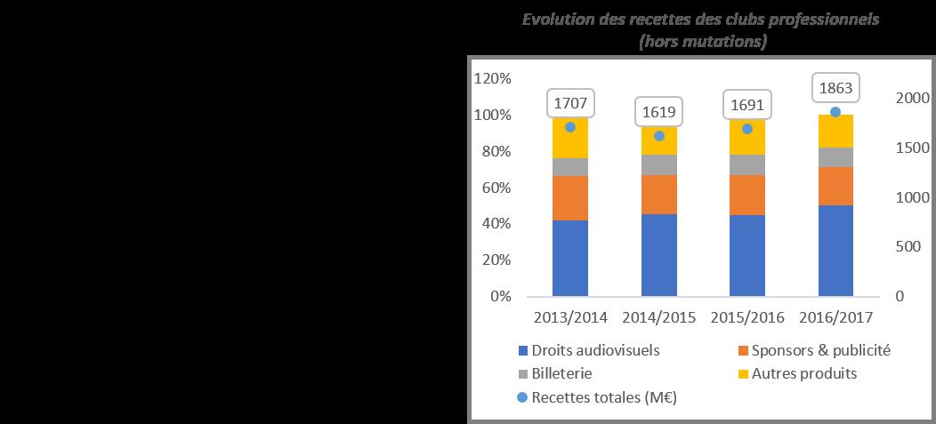 Tableau De Bord Le Rapport De La Dncg Sur Les Resultats Financiers Des Clubs De Francais Ligue 1 Et Ligue 2 Insight Npa